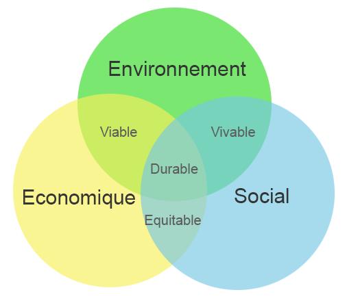 triptyque développement durable