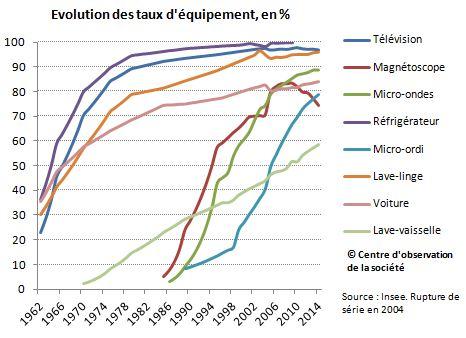 Evolution du taux d'équipement des foyers depuis 1960